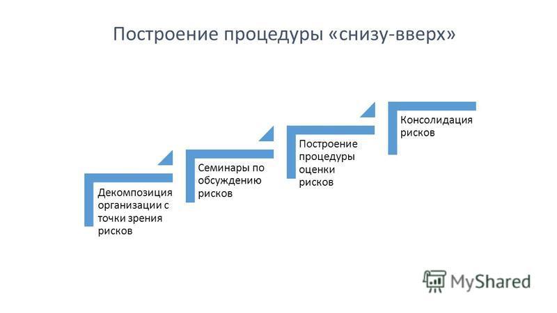 Декомпозиция организации с точки зрения рисков Семинары по обсуждению рисков Построение процедуры оценки рисков Консолидация рисков Построение процедуры «снизу-вверх»