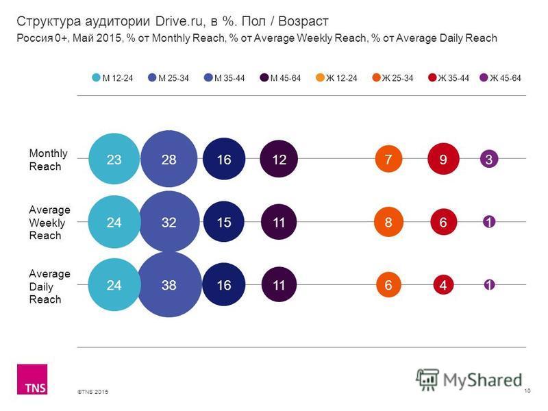 ©TNS 2015 Структура аудитории Drive.ru, в %. Пол / Возраст 10 М 12-24М 25-34М 35-44М 45-64Ж 12-24Ж 25-34Ж 35-44 Россия 0+, Май 2015, % от Monthly Reach, % от Average Weekly Reach, % от Average Daily Reach Ж 45-64 Monthly Reach Average Weekly Reach Av