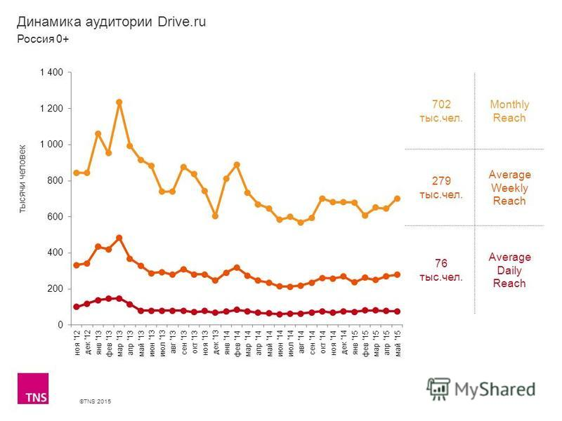 ©TNS 2015 X AXIS LOWER LIMIT UPPER LIMIT CHART TOP Y AXIS LIMIT Динамика аудитории Drive.ru 702 тыс.чел. Monthly Reach 279 тыс.чел. Average Weekly Reach 76 тыс.чел. Average Daily Reach Россия 0+ тысячи человек
