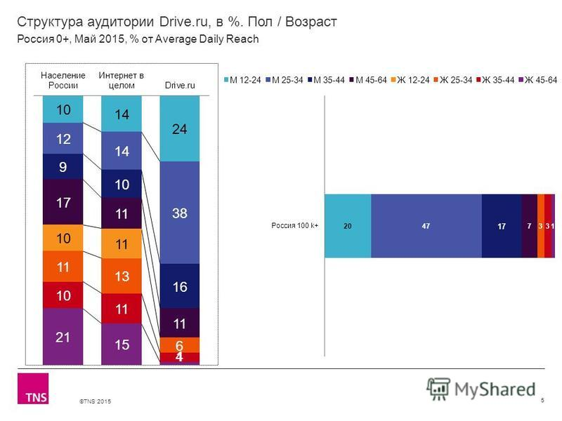 ©TNS 2015 Структура аудитории Drive.ru, в %. Пол / Возраст 5 Россия 0+, Май 2015, % от Average Daily Reach