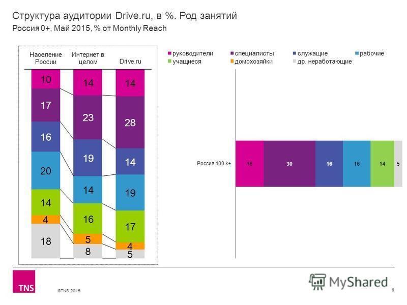 ©TNS 2015 Структура аудитории Drive.ru, в %. Род занятий 6 Россия 0+, Май 2015, % от Monthly Reach