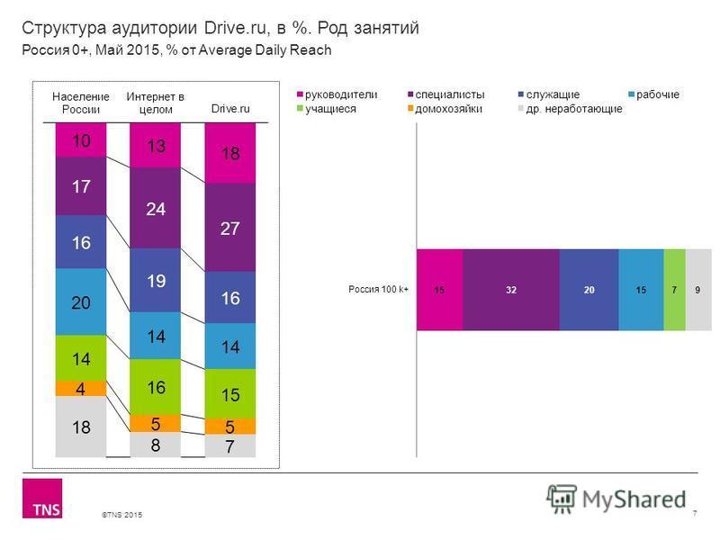 ©TNS 2015 Структура аудитории Drive.ru, в %. Род занятий 7 Россия 0+, Май 2015, % от Average Daily Reach