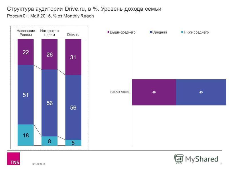 ©TNS 2015 Структура аудитории Drive.ru, в %. Уровень дохода семьи 8 Россия 0+, Май 2015, % от Monthly Reach