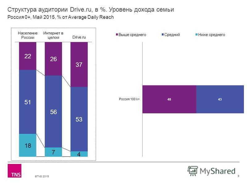 ©TNS 2015 Структура аудитории Drive.ru, в %. Уровень дохода семьи 9 Россия 0+, Май 2015, % от Average Daily Reach