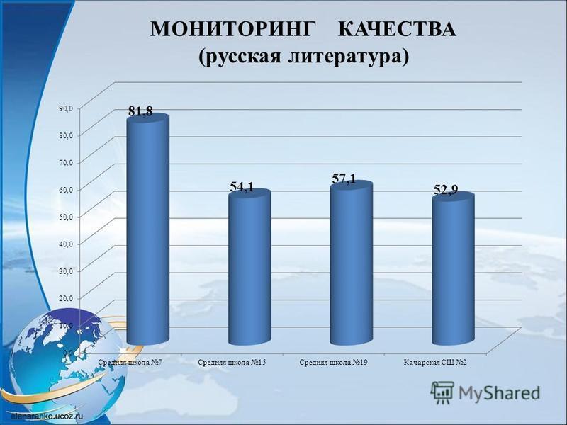 МОНИТОРИНГ КАЧЕСТВА (русская литература)