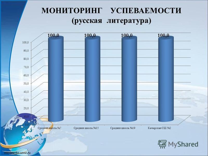 МОНИТОРИНГ УСПЕВАЕМОСТИ (русская литература)