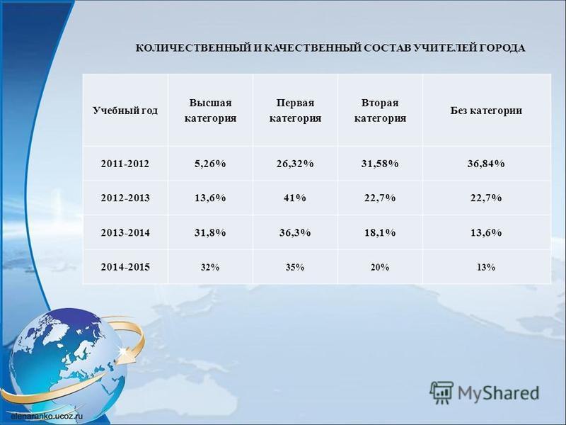 Учебный год Высшаая категория Первая категория Вторая категория Без категории 2011-20125,26%26,32%31,58%36,84% 2012-201313,6%41%22,7% 2013-201431,8%36,3%18,1%13,6% 2014-2015 32%35%20%13% КОЛИЧЕСТВЕННЫЙ И КАЧЕСТВЕННЫЙ СОСТАВ УЧИТЕЛЕЙ ГОРОДА