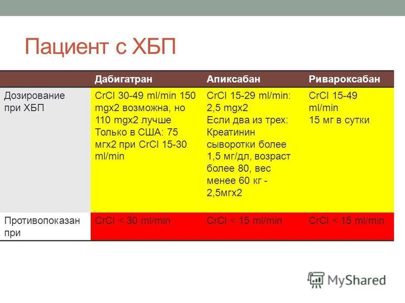 Пациент с ХБП Дабигатран АпиксабанРивароксабан Дозирование при ХБП CrCl 30-49 ml/min 150 mgx2 возможна, но 110 mgx2 лучше Только в США: 75 мгк 2 при CrCl 15-30 ml/min CrCl 15-29 ml/min: 2,5 mgx2 Если два из трех: Креатинин сыворотки более 1,5 мг/дл,