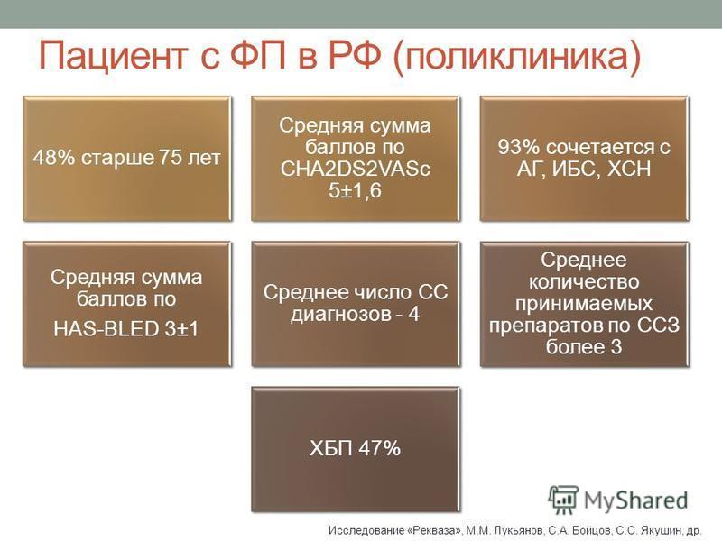 Пациент с ФП в РФ (поликлиника) 48% старше 75 лет Средняя сумма баллов по CHA2DS2VASc 5±1,6 93% сочетается с АГ, ИБС, ХСН Средняя сумма баллов по HAS-BLED 3±1 Среднее число СС диагнозов - 4 Среднее количество принимаемых препаратов по ССЗ более 3 ХБП