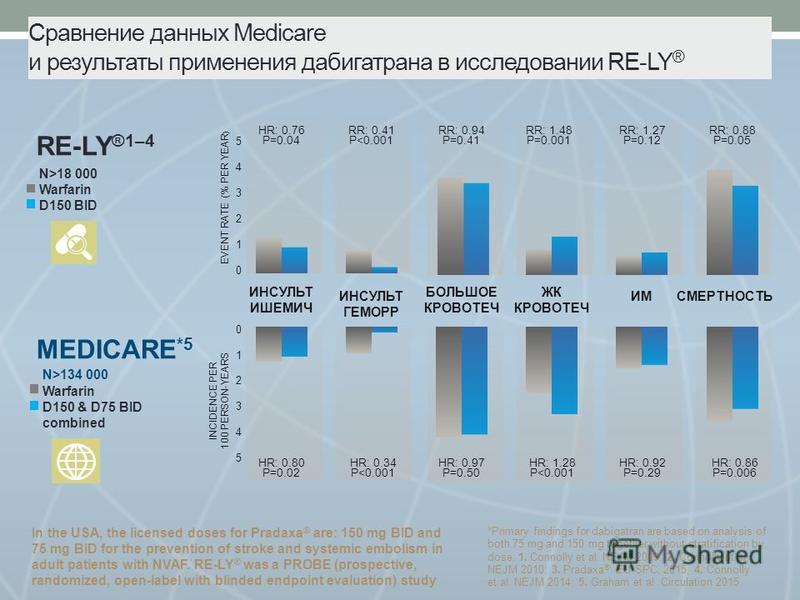 Сравнение данных Medicare и результаты применения дабигатрана в исследовании RE-LY ® In the USA, the licensed doses for Pradaxa ® are: 150 mg BID and 75 mg BID for the prevention of stroke and systemic embolism in adult patients with NVAF. RE-LY ® wa