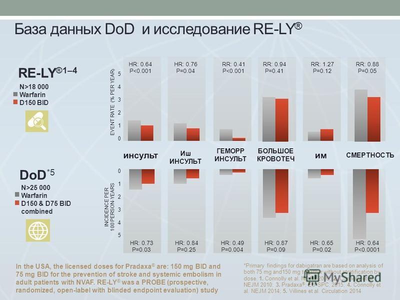 База данных DoD и исследование RE-LY ® СМЕРТНОСТЬ инсульт Иш ИНСУЛЬТ ГЕМОРР ИНСУЛЬТ БОЛЬШОЕ КРОВОТЕЧ им HR: 0.64 P<0.001 HR: 0.73 P=0.03 HR: 0.76 P=0.04 HR: 0.84 P=0.25 RR: 0.41 P<0.001 HR: 0.49 P=0.004 RR: 0.94 P=0.41 HR: 0.87 P=0.09 RR: 1.27 P=0.12