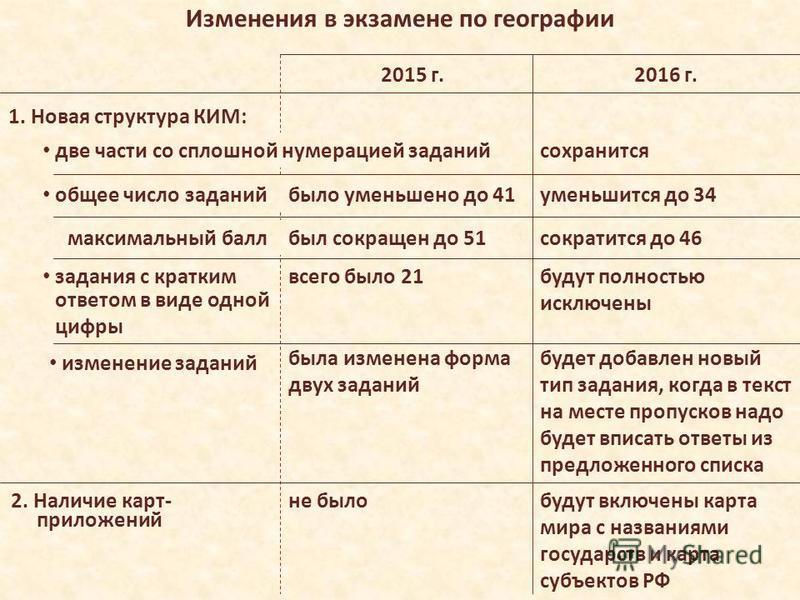 Изменения в экзамене по географии 2015 г.2016 г. не было будут включены карта мира с названиями государств и карта субъектов РФ будут полностью исключены всего было 21 уменьшится до 34 2. Наличие карт- было уменьшено до 41 задания с кратким ответом в