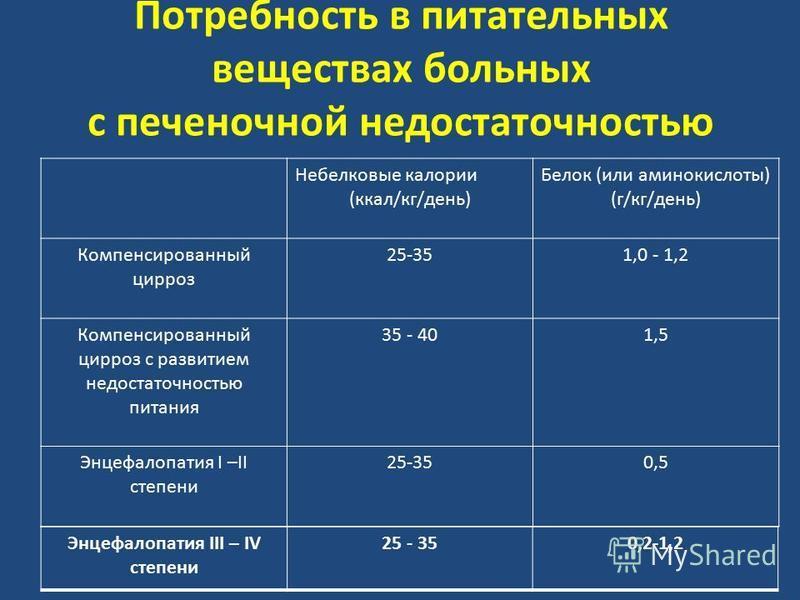 Потребность в питательных веществах больных с печеночной недостаточностью Небелковые калории (ккал/кг/день) Белок (или аминокислоты) (г/кг/день) Компенсированный цирроз 25-351,0 - 1,2 Компенсированный цирроз с развитием недостаточностью питания 35 -