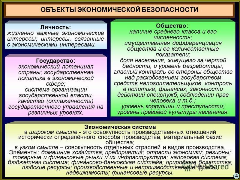 ОБЪЕКТЫ ЭКОНОМИЧЕСКОЙ БЕЗОПАСНОСТИ Личность: жизненно важные экономические интересы; интересы, связанные с экономическими интересами. Общество: наличие среднего класса и его численность; имущественная дифференциация общества и её количественные показ