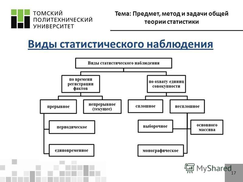 Тема: Предмет, метод и задачи общей теории статистики 17 Виды статистического наблюдения