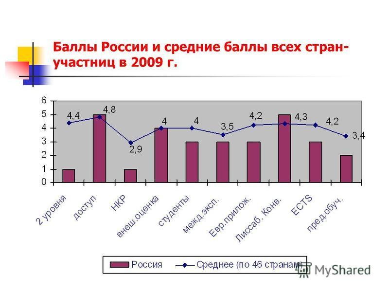 Баллы России и средние баллы всех стран- участниц в 2009 г.