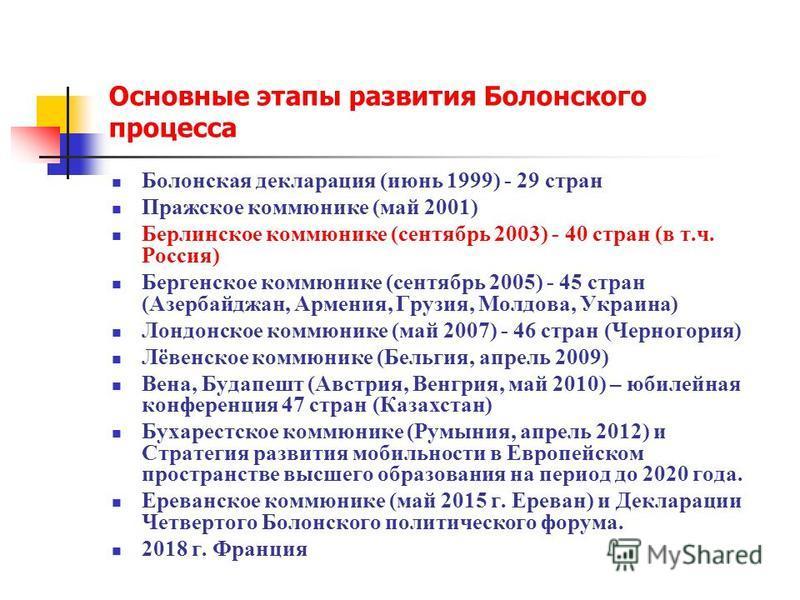 Основные этапы развития Болонского процесса Болонская декларация (июнь 1999) - 29 стран Пражское коммюнике (май 2001) Берлинское коммюнике (сентябрь 2003) - 40 стран (в т.ч. Россия) Бергенское коммюнике (сентябрь 2005) - 45 стран (Азербайджан, Армени