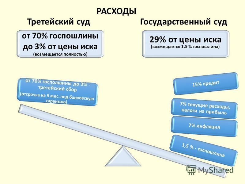 РАСХОДЫ Третейский суд Государственный суд от 70% госпошлины до 3% от цены иска (возмещается полностью) 29% от цены иска (возмещается 1,5 % госпошлина) 1,5 % - госпошлина 7% инфляция 7% текущие расходы, налоги на прибыль 15% кредит от 70% госпошлины