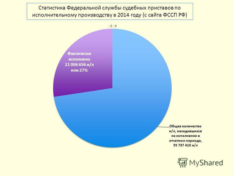 Статистика Федеральной службы судебных приставов по исполнительному производству в 2014 году (с сайта ФССП РФ)