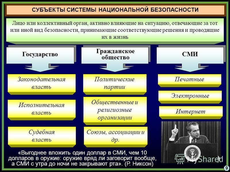 Лицо или коллективный орган, активно влияющие на ситуацию, отвечающие за тот или иной вид безопасности, принимающие соответствующие решения и проводящие их в жизнь 9 СУБЪЕКТЫ СИСТЕМЫ НАЦИОНАЛЬНОЙ БЕЗОПАСНОСТИ Гражданское общество Политические партии