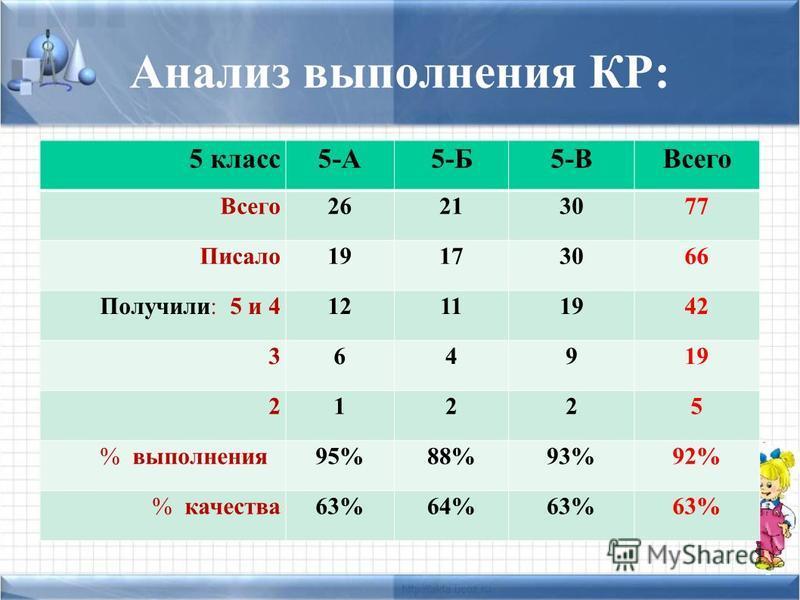Анализ выполнения КР: 5 класс 5-А5-Б5-ВВсего 26213077 Писало 19173066 Получили: 5 и 412111942 364919 21225 % выполнения 95%88%93%93%92% % качества 63%64%63%