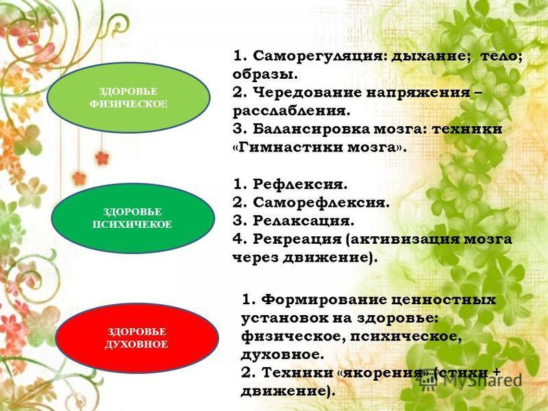 ЗДОРОВЬЕ ФИЗИЧЕСКОЕ ЗДОРОВЬЕ ПСИХИЧЕКОЕ ЗДОРОВЬЕ ДУХОВНОЕ 1. Саморегуляция: дыхание; тело; образы. 2. Чередование напряжения – расслабления. 3. Балансировка мозга: техники «Гимнастики мозга». 1. Рефлексия. 2. Саморефлексия. 3. Релаксация. 4. Рекреаци