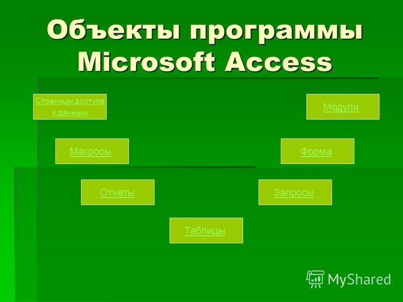 Объекты программы Microsoft Access Страницы доступа к данным Макросы Отчеты Таблицы Запросы Форма Модули