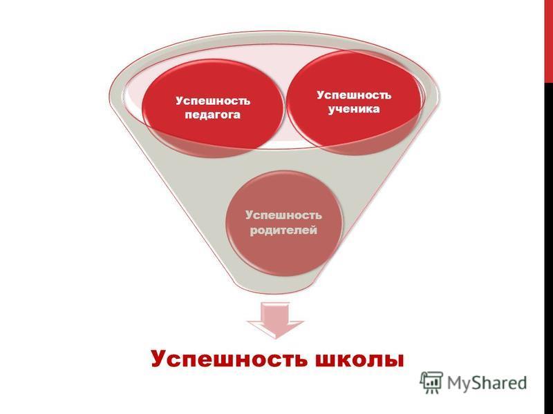 Успешность школы Успешность родителей Успешность педагога Успешность ученика