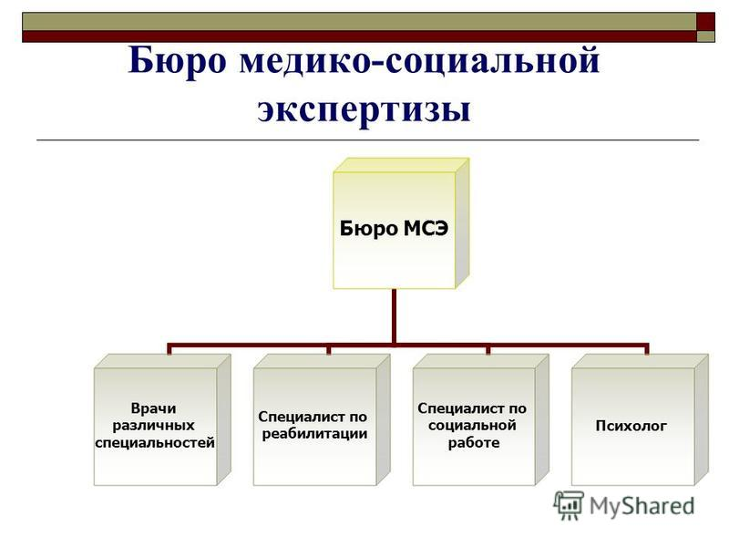 Бюро медико-социальной экспертизы Бюро МСЭ Врачи различных специальностей Специалист по реабилитации Специалист по социальной работе Психолог
