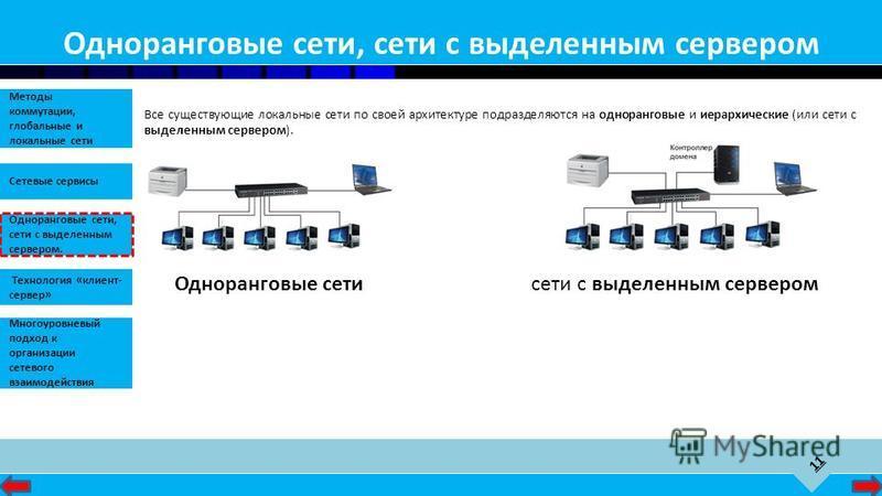 11 Сетевые сервисы Одноранговые сети, сети с выделенным сервером. Методы коммутации, глобальные и локальные сети Технология «клиент- сервер» Многоуровневый подход к организации сетевого взаимодействия Одноранговые сети, сети с выделенным сервером Все