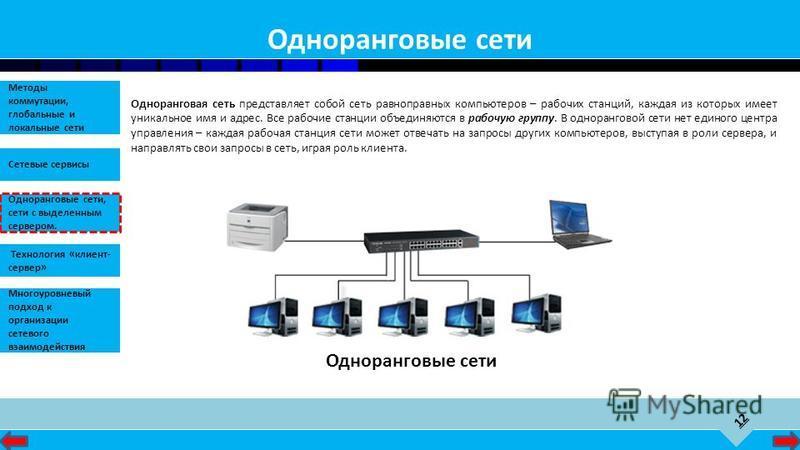 12 Сетевые сервисы Одноранговые сети, сети с выделенным сервером. Методы коммутации, глобальные и локальные сети Технология «клиент- сервер» Многоуровневый подход к организации сетевого взаимодействия Одноранговые сети Одноранговая сеть представляет