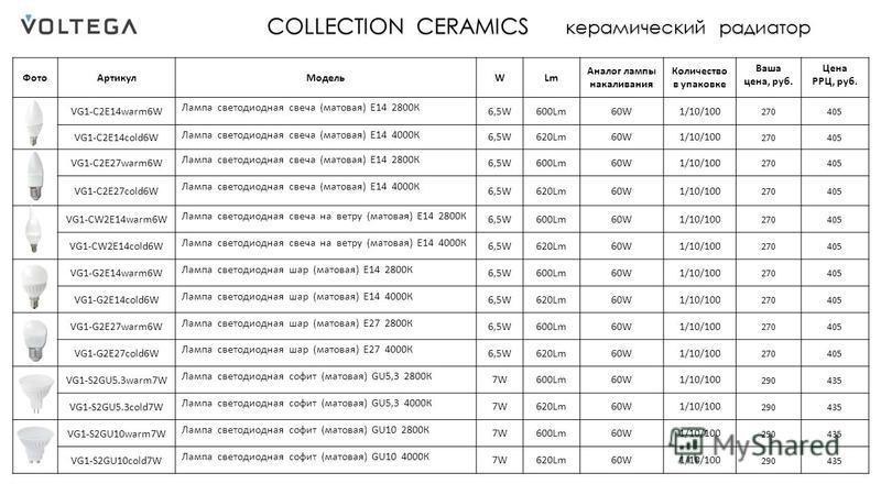 COLLECTION CERAMICS керамический радиатор Фото АртикулМодельWLm Аналог лампы накаливания Количество в упаковке Ваша цена, руб. Цена РРЦ, руб. VG1-C2E14warm6W Лампа светодиодная свеча (матовая) Е14 2800К 6,5W600Lm60W1/10/100 270405 VG1-C2E14cold6W Лам