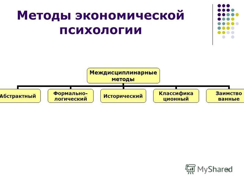 16 Методы экономической психологии Междисциплинарные методы Абстрактный Формально- логический Исторический Классифика ционный Заимство ванные