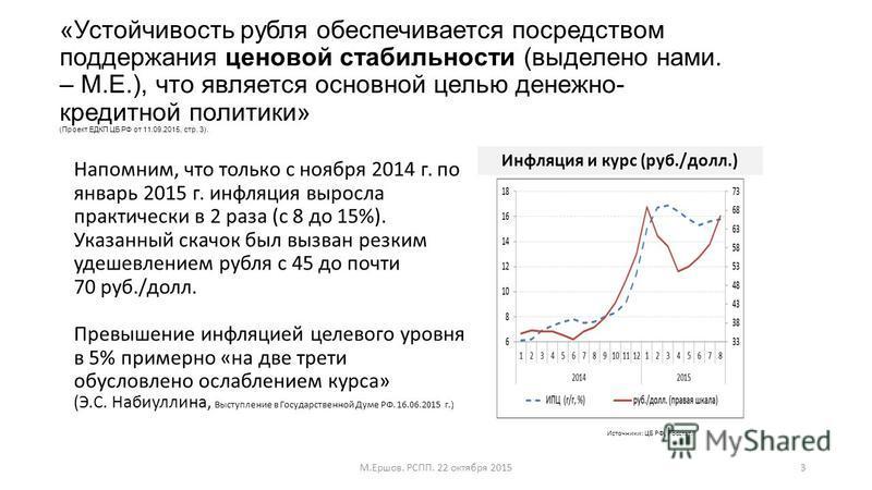 «Устойчивость рубля обеспечивается посредством поддержания ценовой стабильности (выделено нами. – М.Е.), что является основной целью денежно- кредитной политики» (Проект ЕДКП ЦБ РФ от 11.09.2015, стр. 3). Напомним, что только с ноября 2014 г. по янва