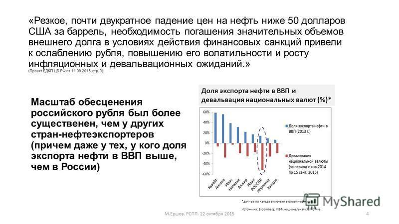 «Резкое, почти двукратное падение цен на нефть ниже 50 долларов США за баррель, необходимость погашения значительных объемов внешнего долга в условиях действия финансовых санкций привели к ослаблению рубля, повышению его волатильности и росту инфляци
