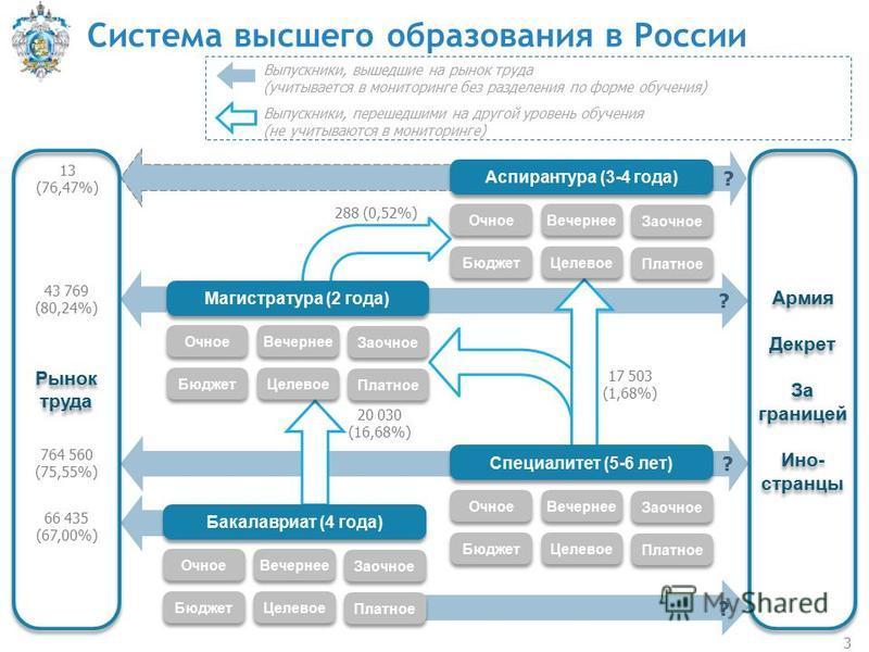 Система высшего образования в России 3 Рынок труда Бакалавриат (4 года) Бюджет Очное Целевое Вечернее Платное Заочное Выпускники, вышедшие на рынок труда (учитывается в мониторинге без разделения по форме обучения) Выпускники, перешедшими на другой у
