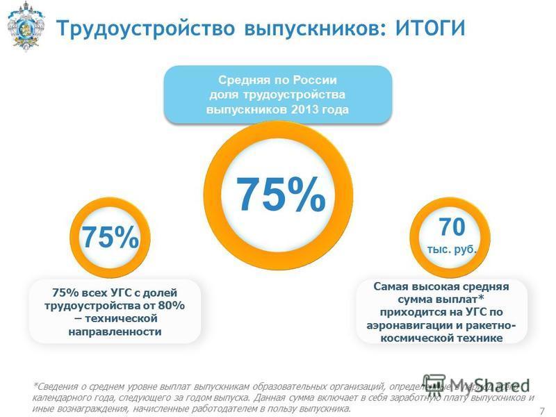 Средняя по России доля трудоустройства выпускников 2013 года Средняя по России доля трудоустройства выпускников 2013 года Трудоустройство выпускников: ИТОГИ 7 75%75% 75% 75% всех УГС с долей трудоустройства от 80% – технической направленности 70 тыс.