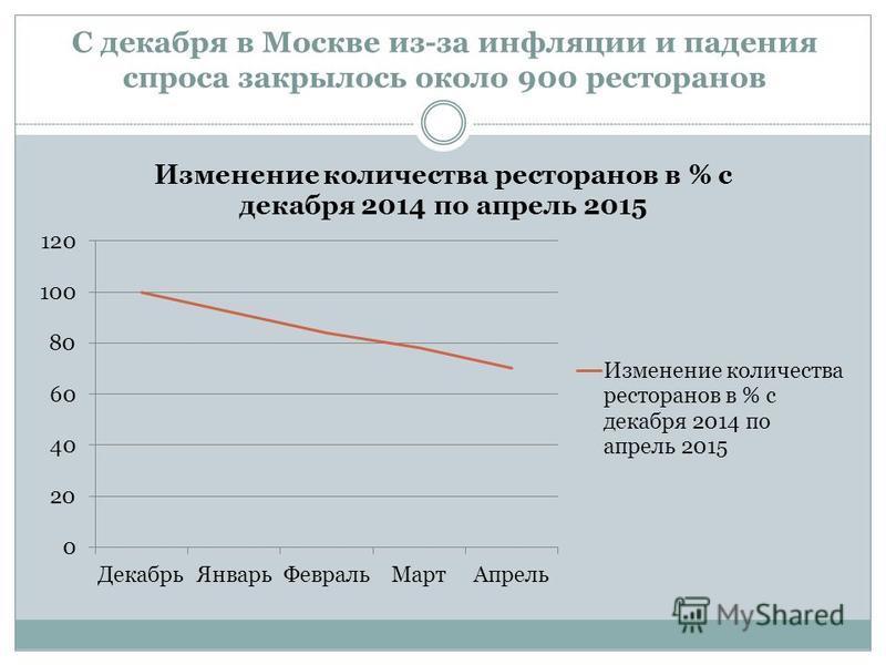 С декабря в Москве из-за инфляции и падения спроса закрылось около 900 ресторанов