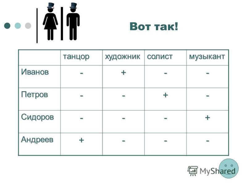 танцорхудожниксолистмузыкант Иванов-+-- Петров--+- Сидоров---+ Андреев+--- Вот так!