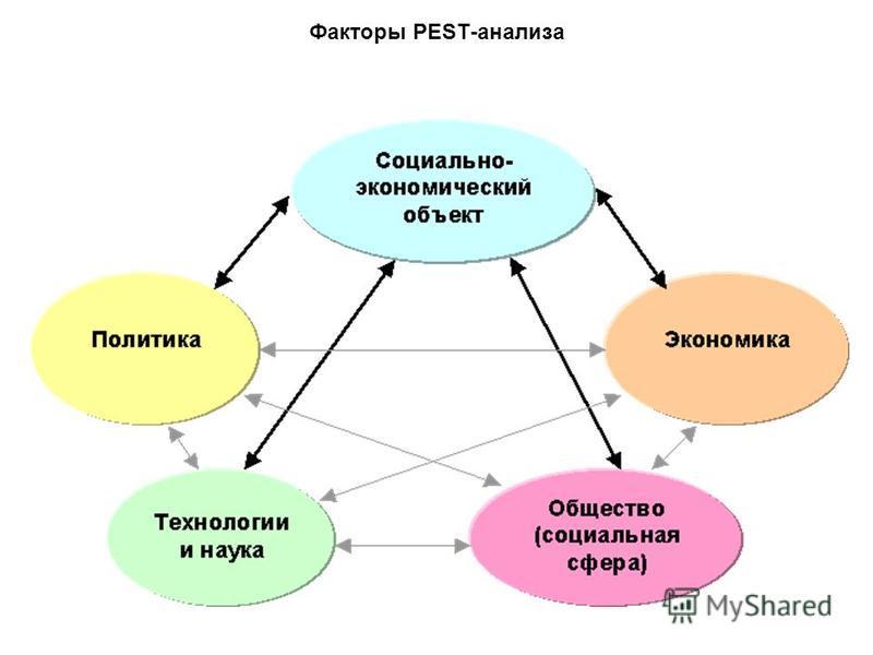 Факторы PEST-анализа