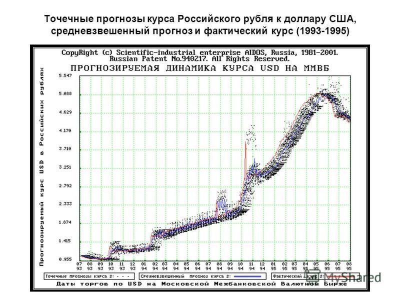 Точечные прогнозы курса Российского рубля к доллару США, средневзвешенный прогноз и фактический курс (1993-1995)