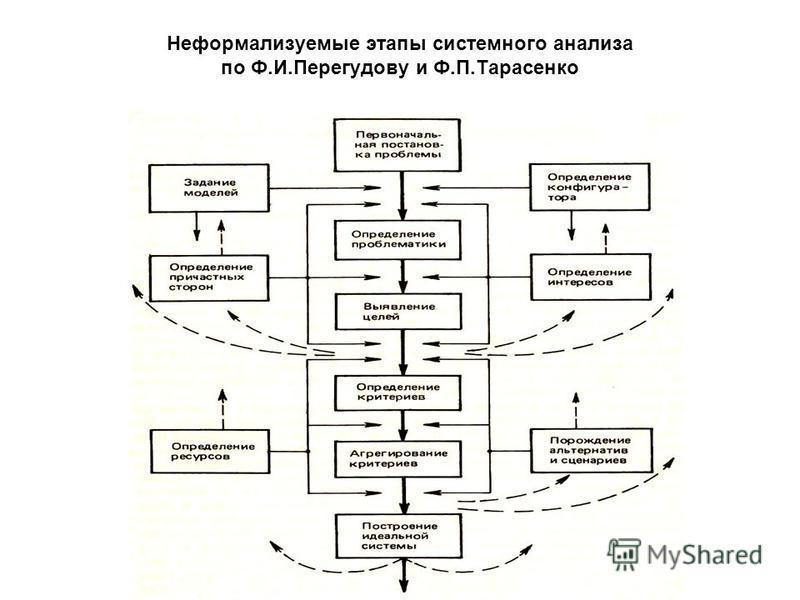 Неформализуемые этапы системного анализа по Ф.И.Перегудову и Ф.П.Тарасенко