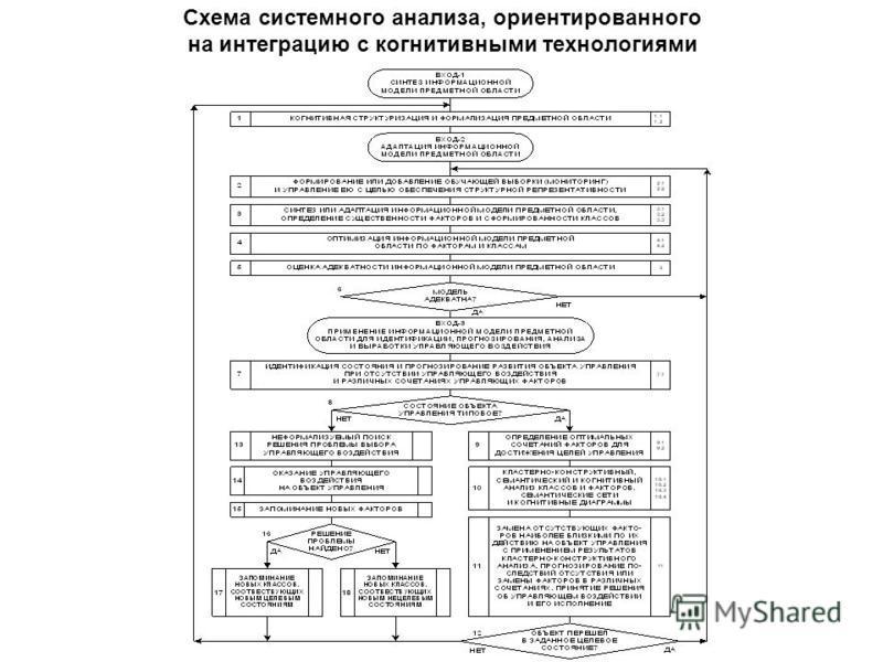 Схема системного анализа, ориентированного на интеграцию с когнитивными технологиями