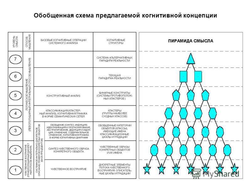 Обобщенная схема предлагаемой когнитивной концепции