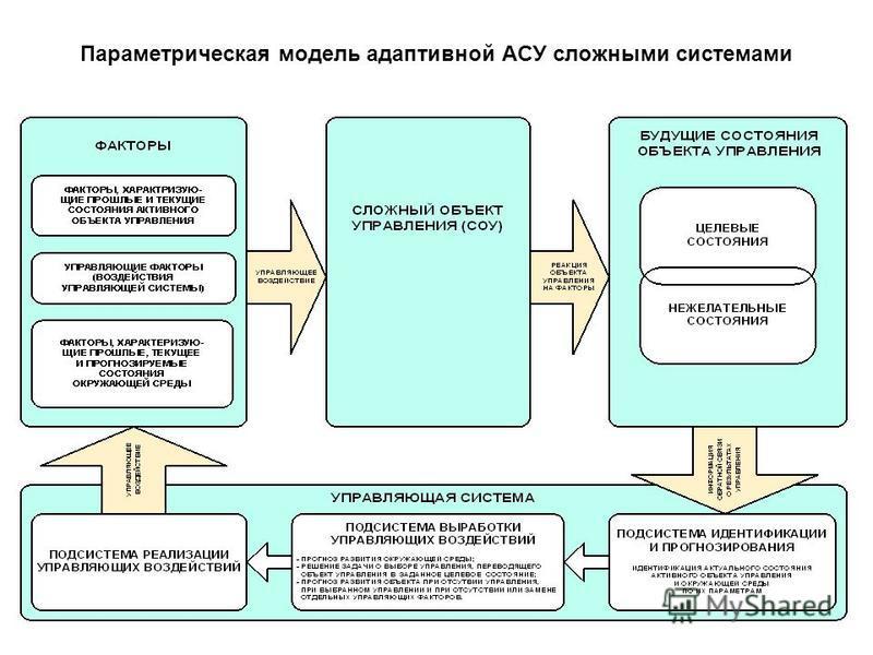 Параметрическая модель адаптивной АСУ сложными системами