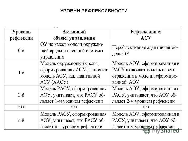 УРОВНИ РЕФЛЕКСИВНОСТИ