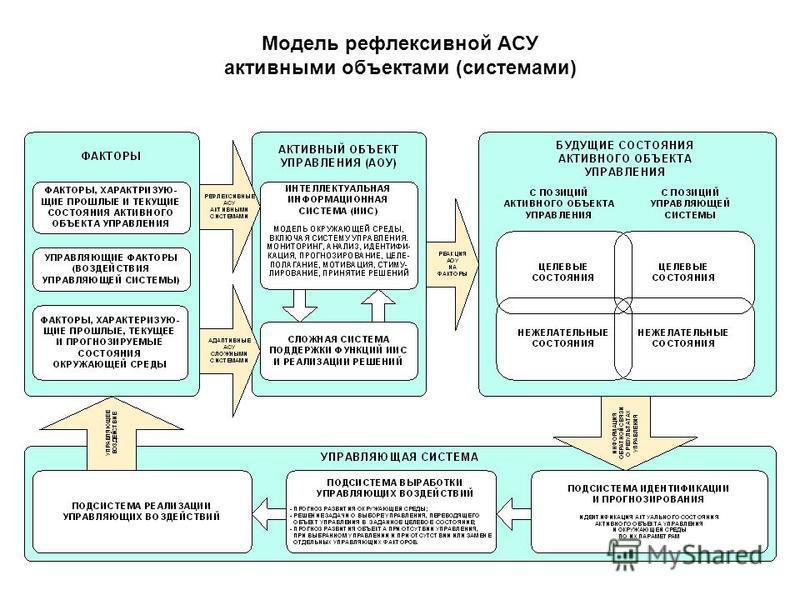 Модель рефлексивной АСУ активными объектами (системами)