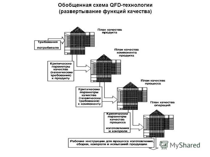 Обобщенная схема QFD-технологии (развертывание функций качества)