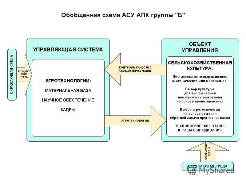 Обобщенная схема АСУ АПК группы Б