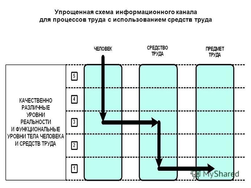 Упрощенная схема информационного канала для процессов труда с использованием средств труда